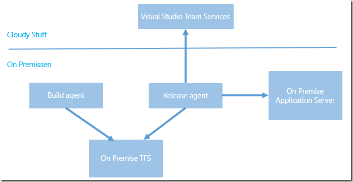 Deploy On Premise Builds with Visual Studio Release